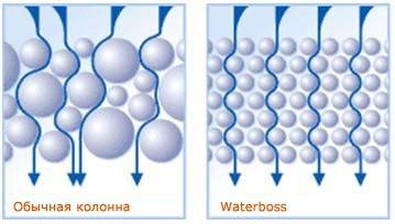 Waterboss 900 Инструкция - фото 11