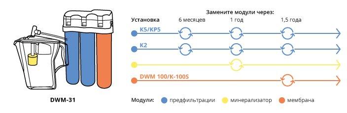 замена модулей в Аквафор DWM-31